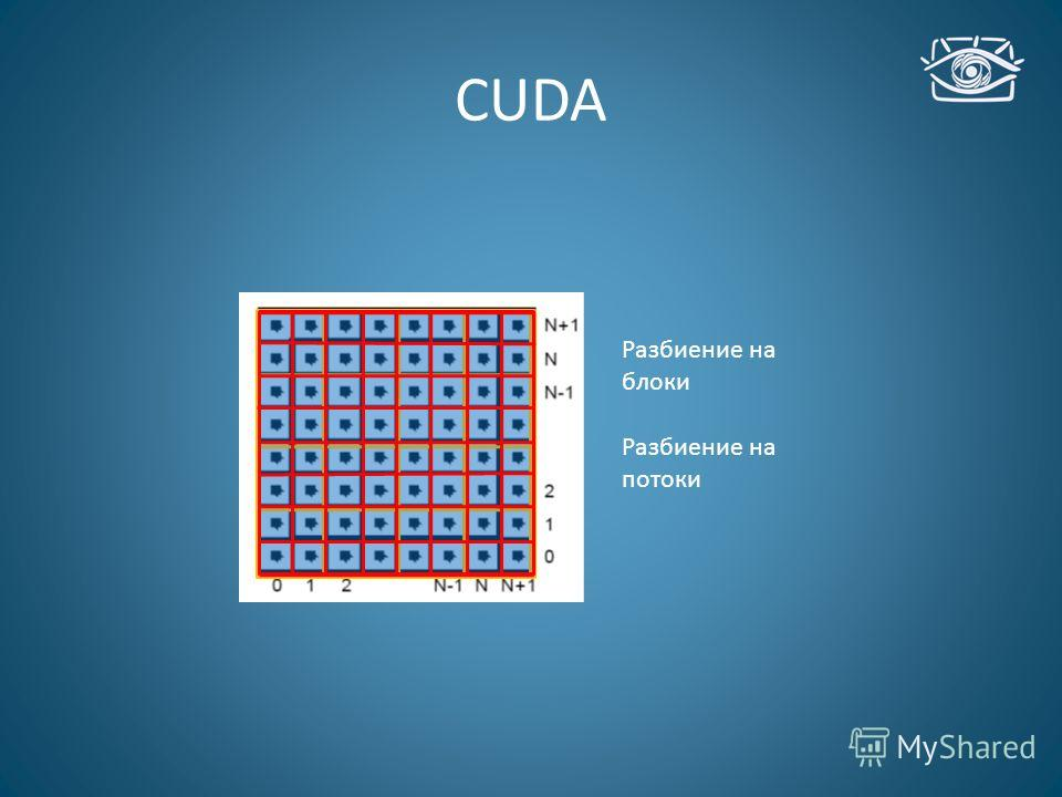 CUDA Разбиение на блоки Разбиение на потоки