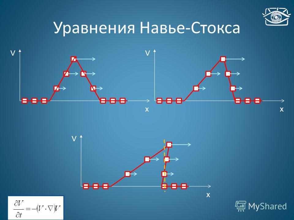 Уравнения Навье-Стокса V xx V x V