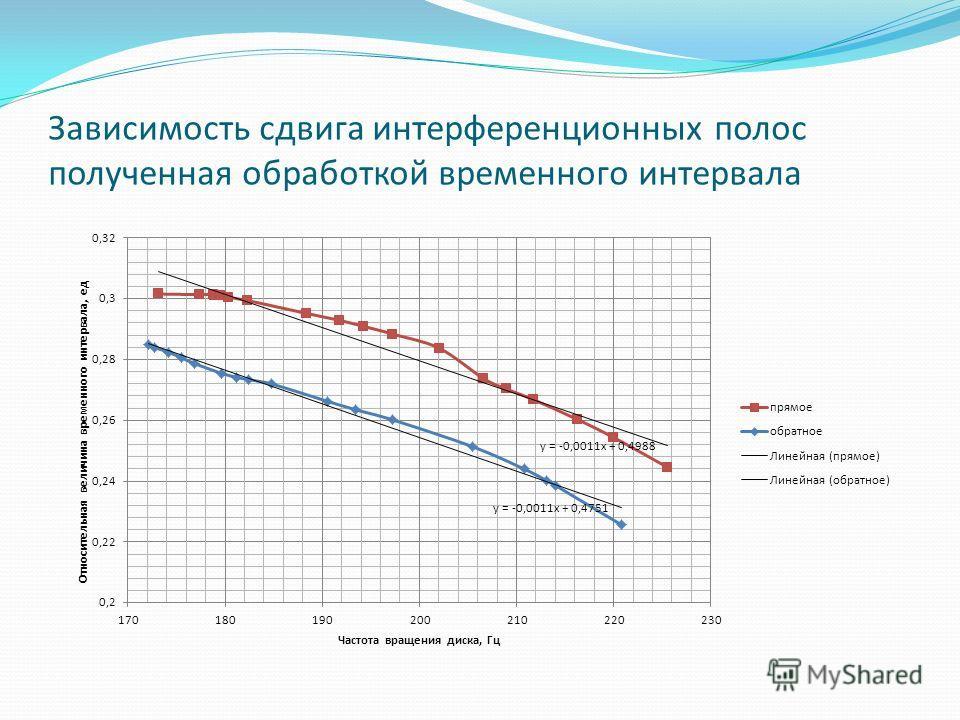 Зависимость сдвига интерференционных полос полученная обработкой временного интервала