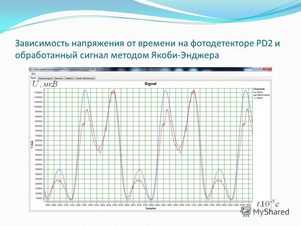 Зависимость напряжения от времени на фотодетекторе PD2 и обработанный сигнал методом Якоби-Энджера