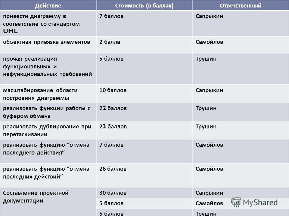 Распределение работ ДействиеСтоимость ( в баллах ) Ответственный привести диаграмму в соответствие со стандартом UML 7 балловСапрыкин объектная привязка элементов 2 баллаСамойлов прочая реализация функциональных и нефункциональных требований 5 баллов