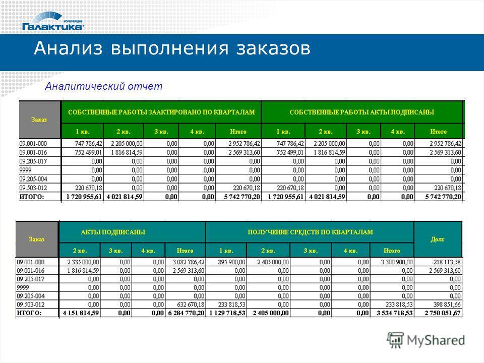 Анализ выполнения заказов Аналитический отчет