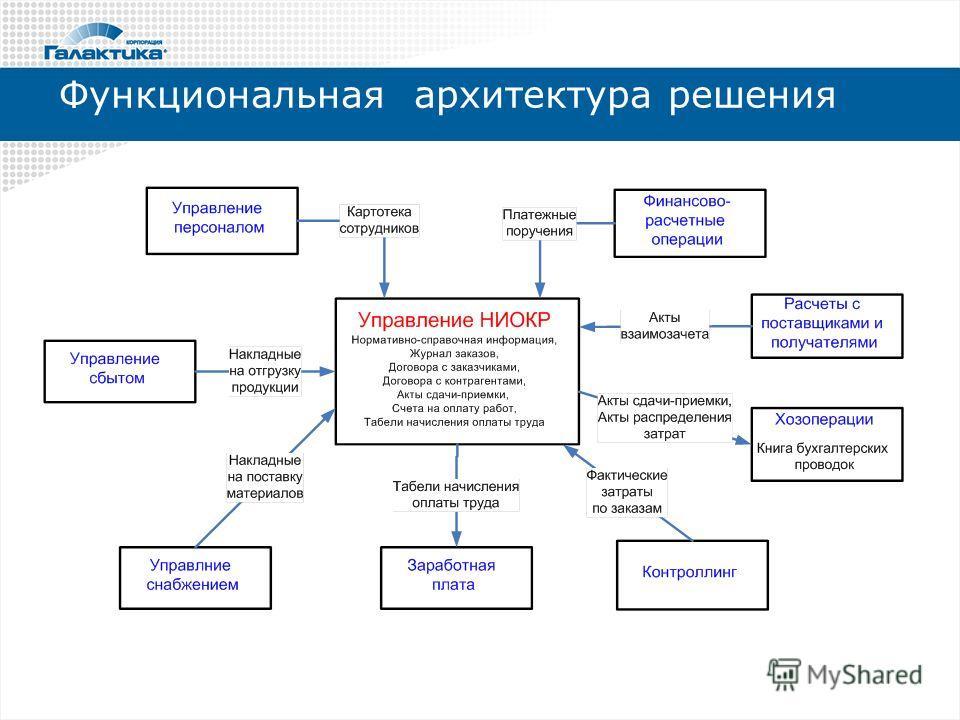 Функциональная архитектура решения