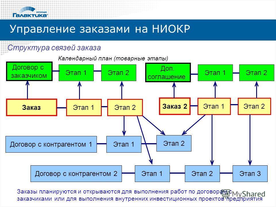 Управление заказами на НИОКР Договор с заказчиком Этап 1 Заказ Договор с контрагентом 1 Договор с контрагентом 2 Этап 1 Этап 2 Календарный план (товарные этапы) Этап 2Этап 1 Этап 2 Этап 1 Этап 2 Этап 1Этап 2 Этап 3 Доп. соглашение Заказ 2 Структура с