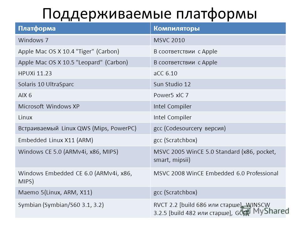 Поддерживаемые платформы ПлатформаКомпиляторы Windows 7MSVC 2010 Apple Mac OS X 10.4