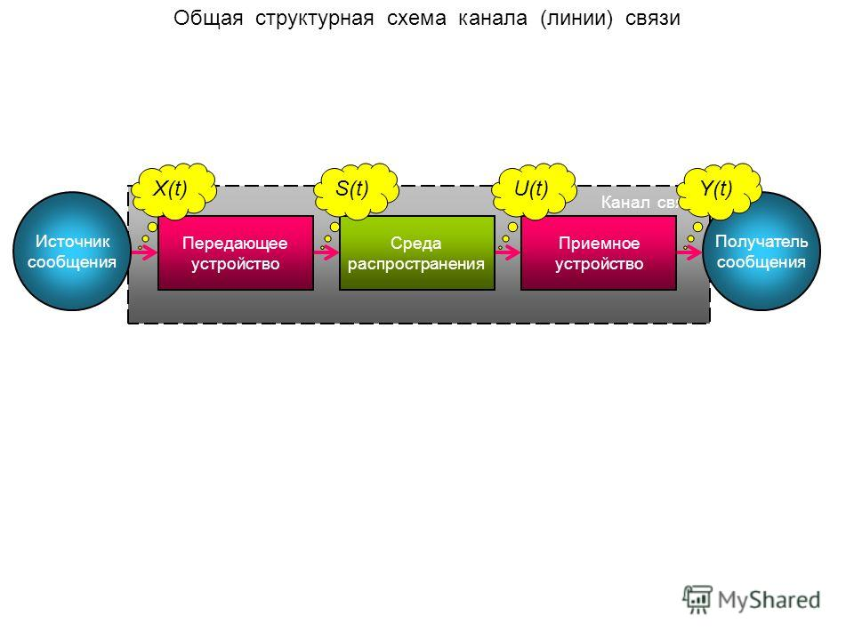 Общая структурная схема канала (линии) связи Источник сообщения Получатель сообщения Канал связи Передающее устройство Среда распространения Приемное устройство X(t)S(t)U(t)Y(t)