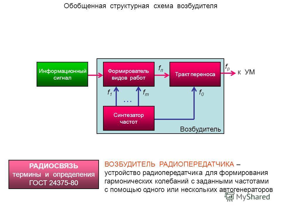 Обобщенная структурная схема возбудителя Информационный сигнал Формирователь видов работ Тракт переноса Синтезатор частот … fпfп f0f0 fрfр f1f1 fтfт Возбудитель к УМ РАДИОСВЯЗЬ термины и определения ГОСТ 24375-80 ВОЗБУДИТЕЛЬ РАДИОПЕРЕДАТЧИКА – устрой