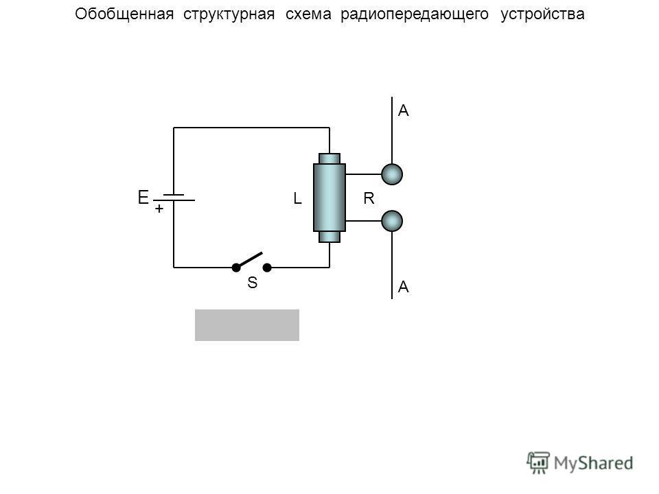 Обобщенная структурная схема радиопередающего устройства + E S LR A A