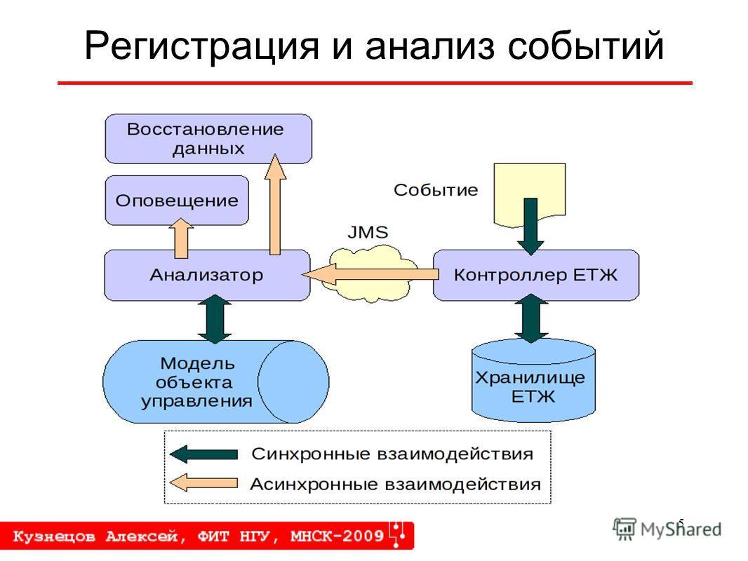 5 Регистрация и анализ событий
