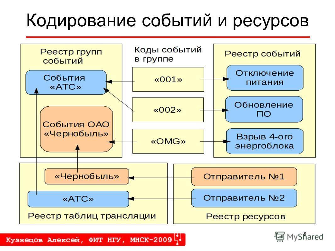 8 Кодирование событий и ресурсов