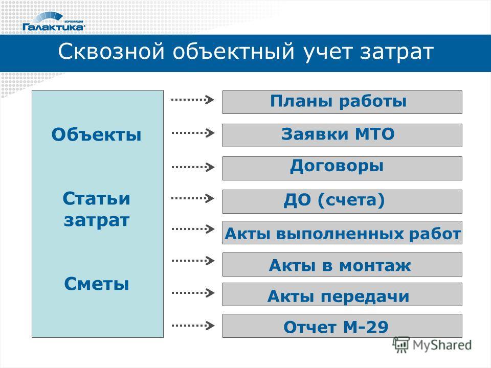 Сквозной объектный учет затрат Объекты Статьи затрат Сметы Планы работы Заявки МТО Договоры ДО (счета) Акты выполненных работ Акты в монтаж Акты передачи Отчет М-29