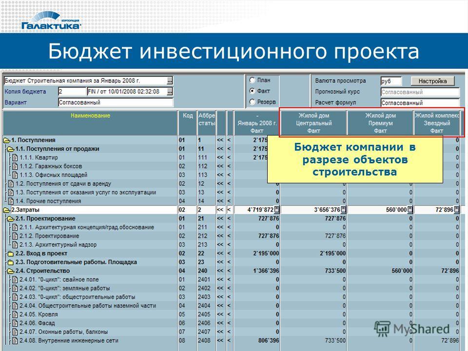 Бюджет инвестиционного проекта Бюджет компании в разрезе объектов строительства