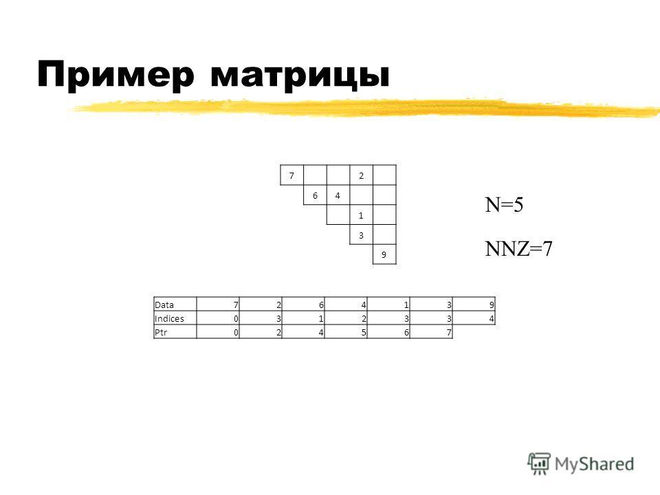 Пример матрицы 7 2 64 1 3 9 N=5 NNZ=7 Data7264139 Indices0312334 Ptr024567
