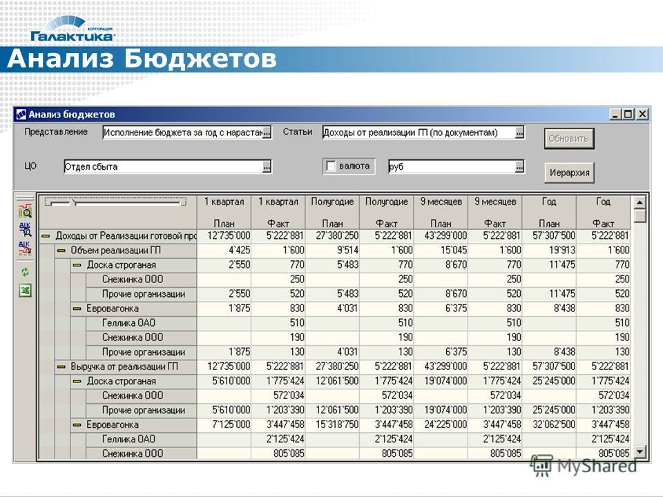 Анализ Бюджетов