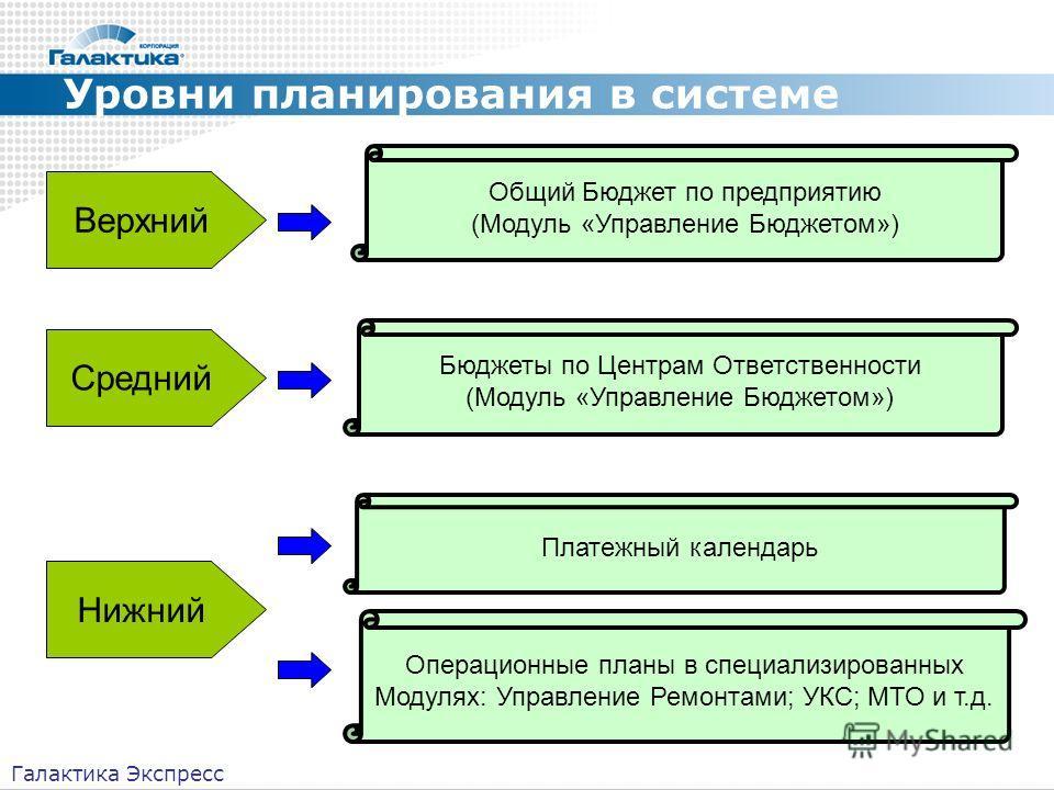 Уровни планирования в системе Верхний Средний Нижний Общий Бюджет по предприятию (Модуль «Управление Бюджетом») Бюджеты по Центрам Ответственности (Модуль «Управление Бюджетом») Платежный календарь Операционные планы в специализированных Модулях: Упр