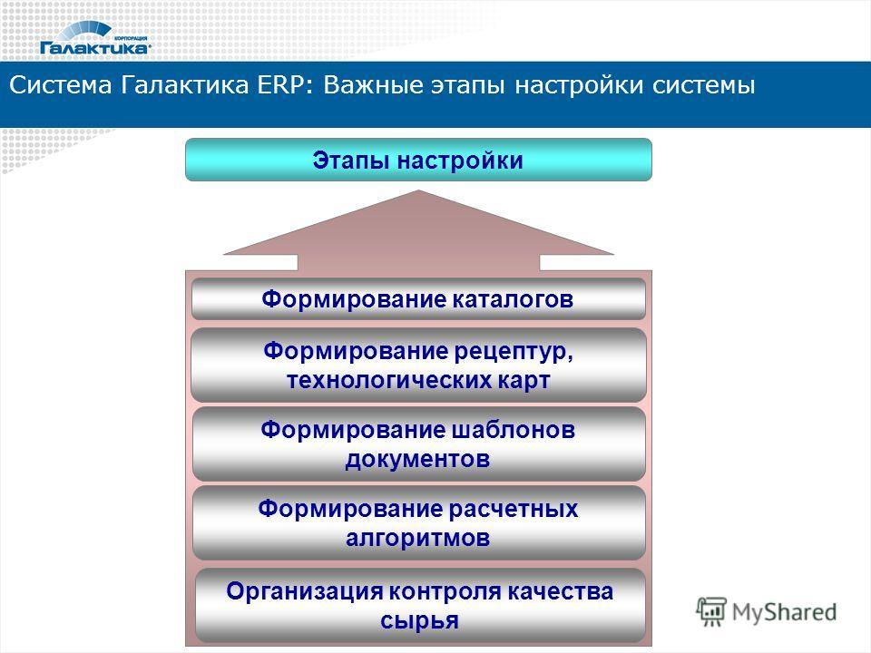 Система Галактика ERP: Важные этапы настройки системы Этапы настройки Формирование каталогов Формирование рецептур, технологических карт Формирование шаблонов документов Формирование расчетных алгоритмов Организация контроля качества сырья