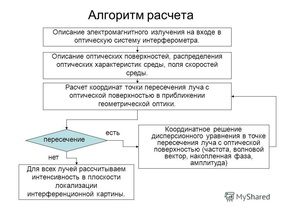 Алгоритм расчета Описание электромагнитного излучения на входе в оптическую систему интерферометра. Описание оптических поверхностей, распределения оптических характеристик среды, поля скоростей среды. Расчет координат точки пересечения луча с оптиче