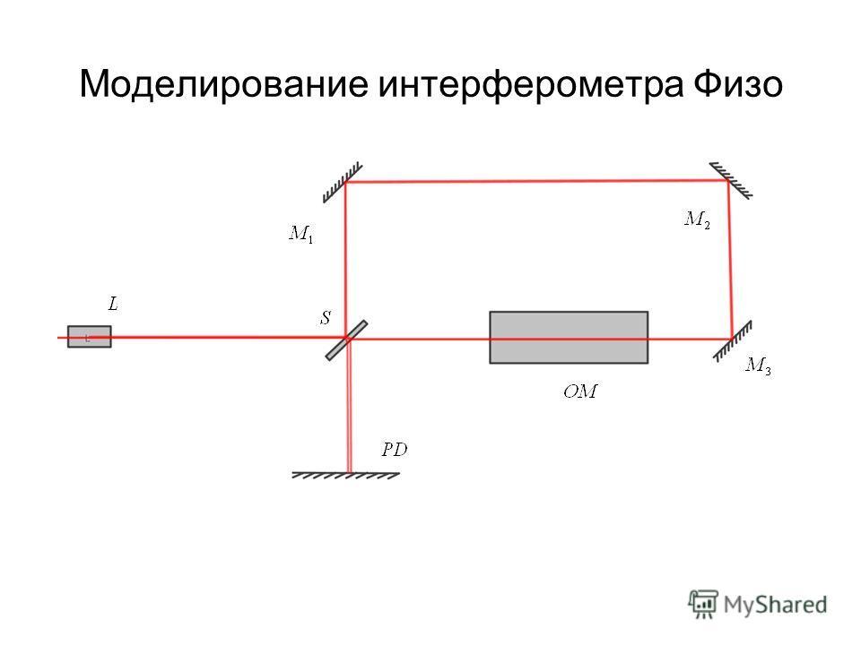 Моделирование интерферометра Физо