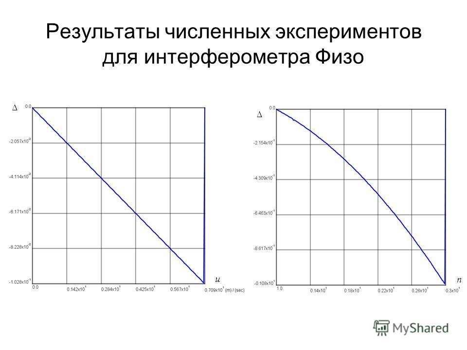 Результаты численных экспериментов для интерферометра Физо