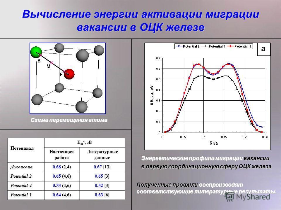 6 Вычисление энергии активации миграции вакансии в ОЦК железе Схема перемещения атома Энергетические профили миграции вакансии в первую координационную сферу ОЦК железа Полученные профили воспроизводят соответствующие литературные результаты. Потенци