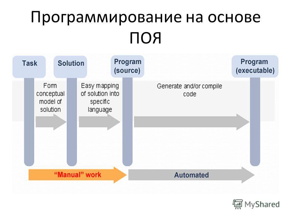 Программирование на основе ПОЯ