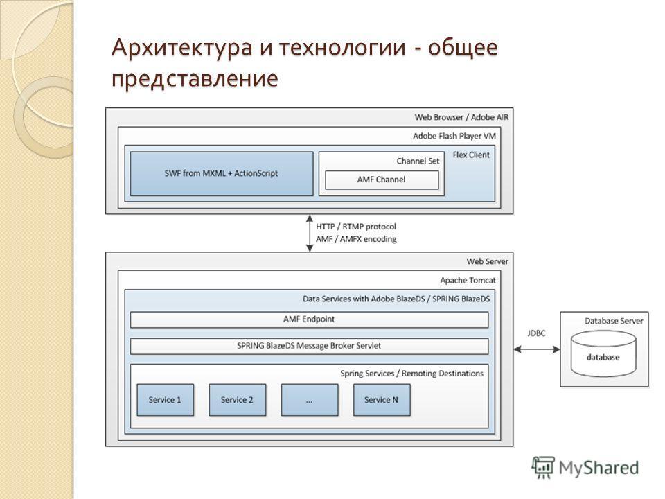 Архитектура и технологии - общее представление