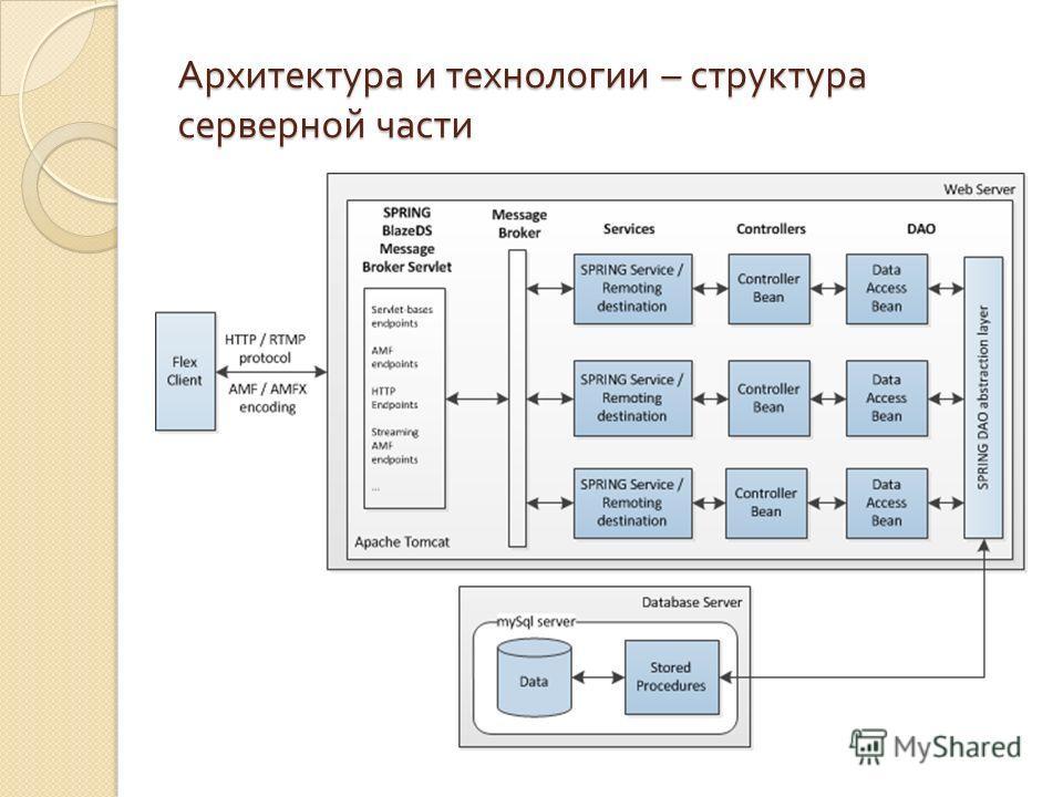 Архитектура и технологии – структура серверной части