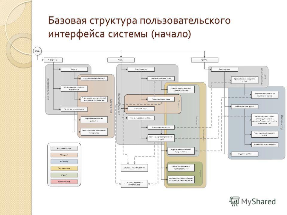 Базовая структура пользовательского интерфейса системы ( начало )