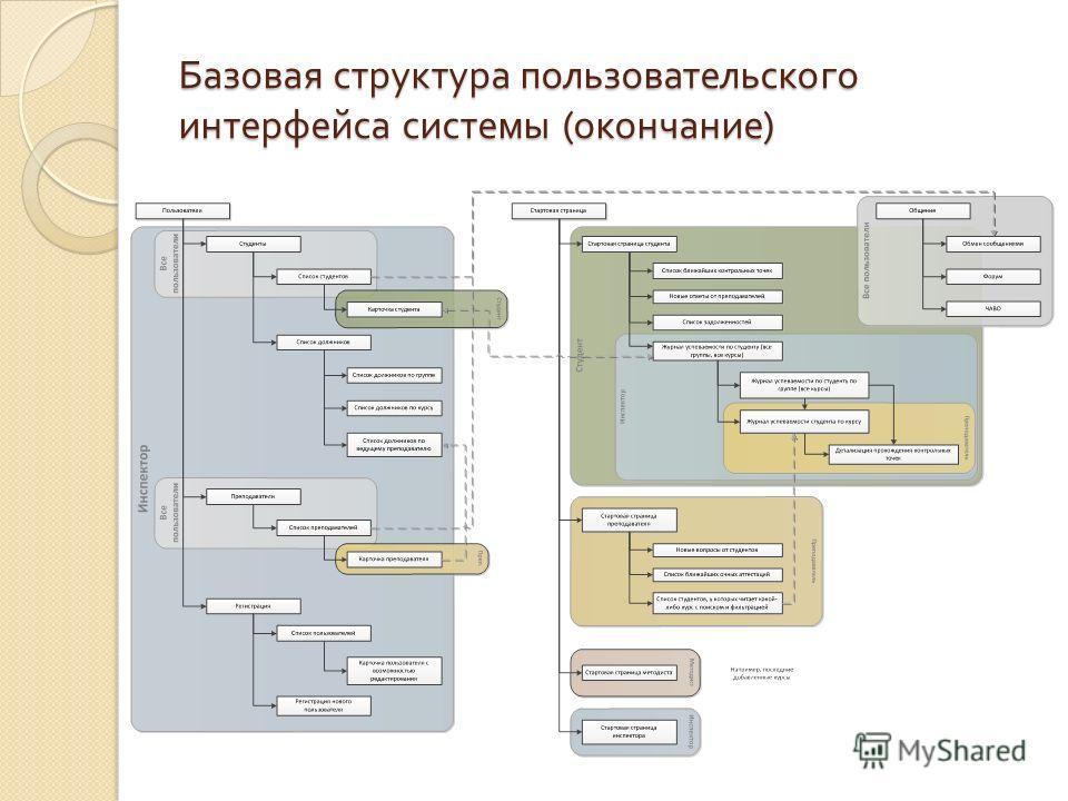 Базовая структура пользовательского интерфейса системы ( окончание )