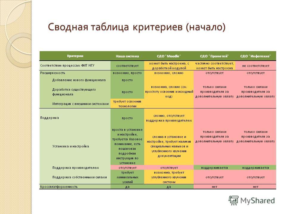 Сводная таблица критериев ( начало )