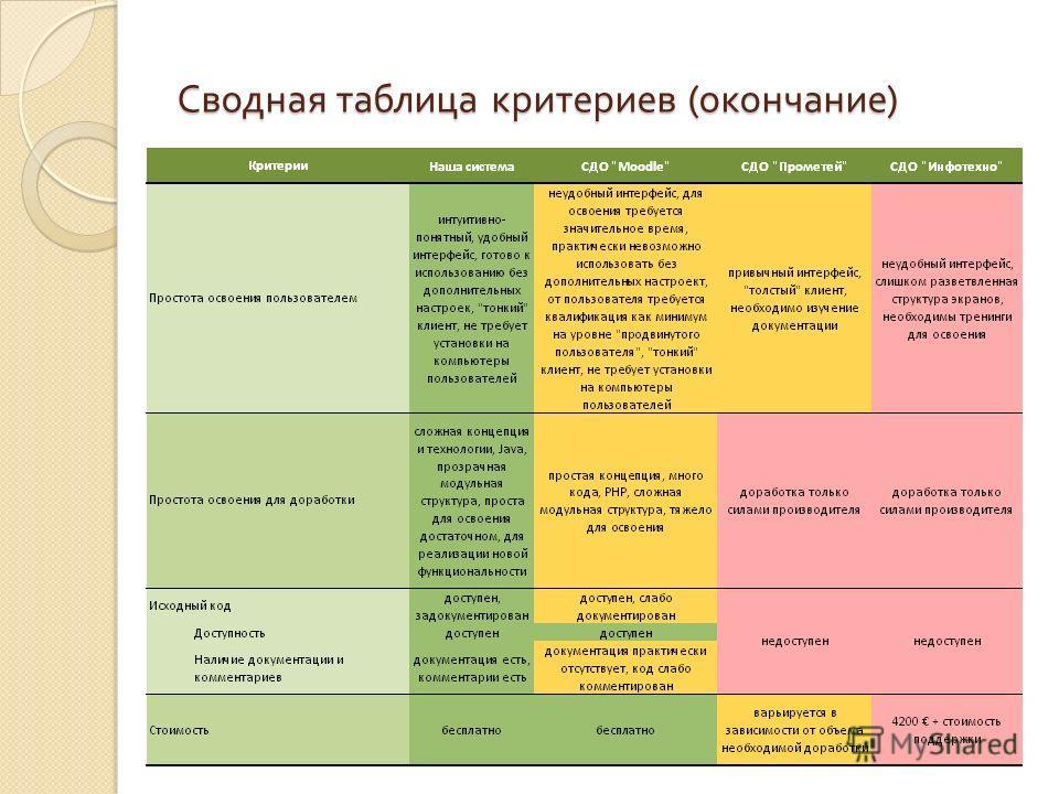 Сводная таблица критериев ( окончание )