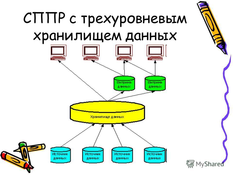 СППР с трехуровневым хранилищем данных