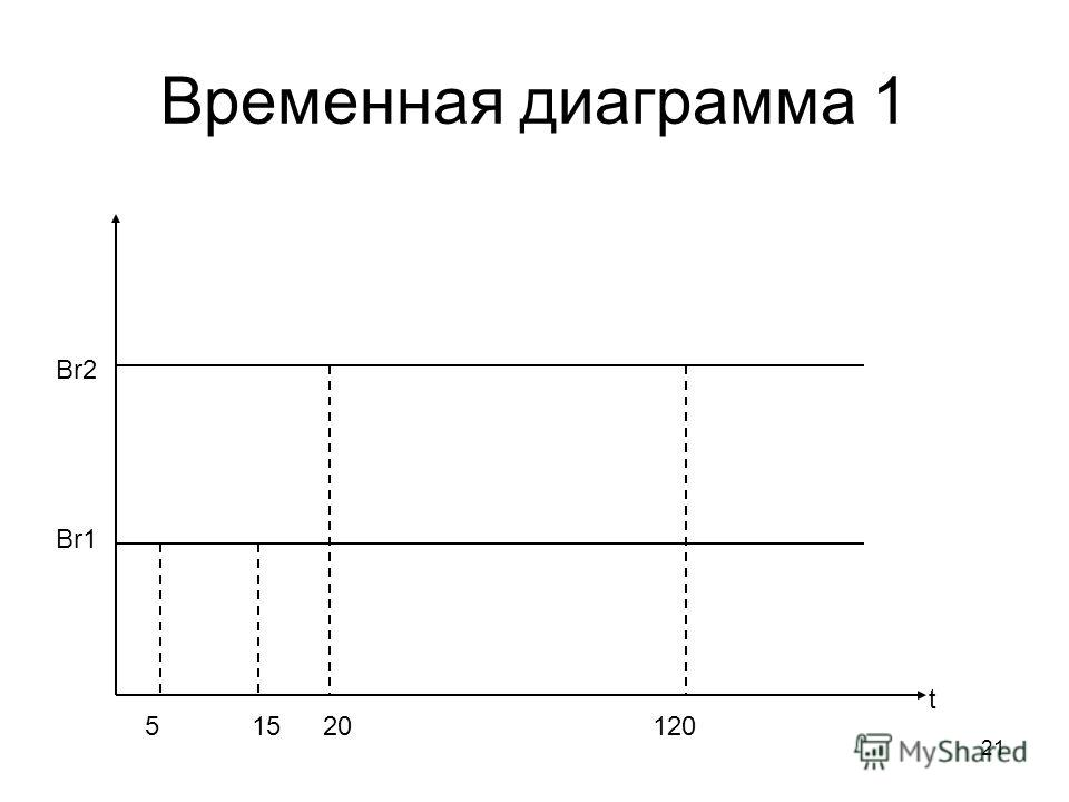 21 Временная диаграмма 1 Br1 Br2 t 51520120