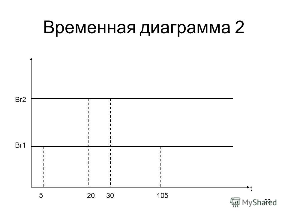 22 Временная диаграмма 2 Br1 Br2 t 53020105