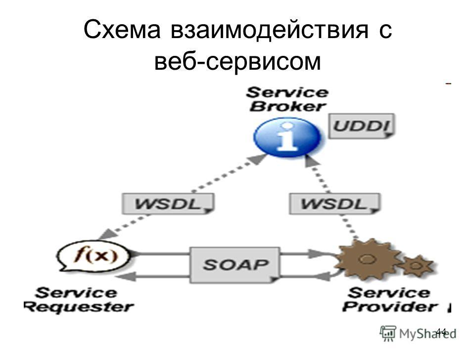 44 Схема взаимодействия с веб-сервисом