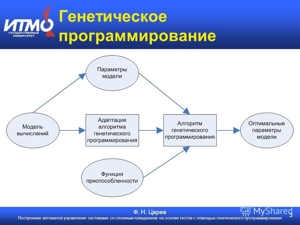 3 Ф. Н. Царев Построение автоматов управления системами со сложным поведением на основе тестов с помощью генетического программирования Генетическое программирование