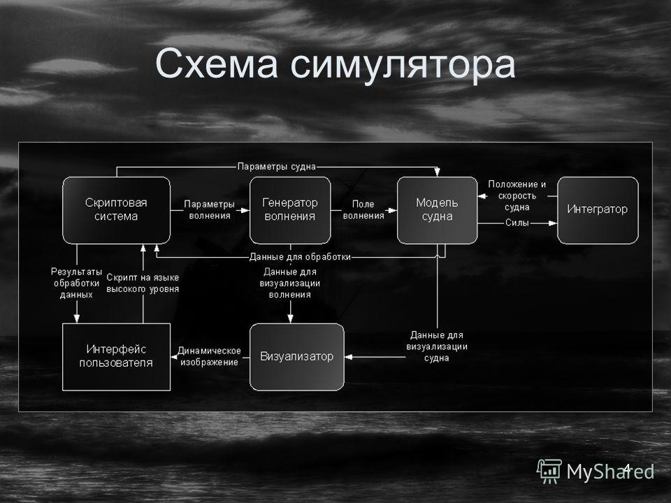 4 Схема симулятора