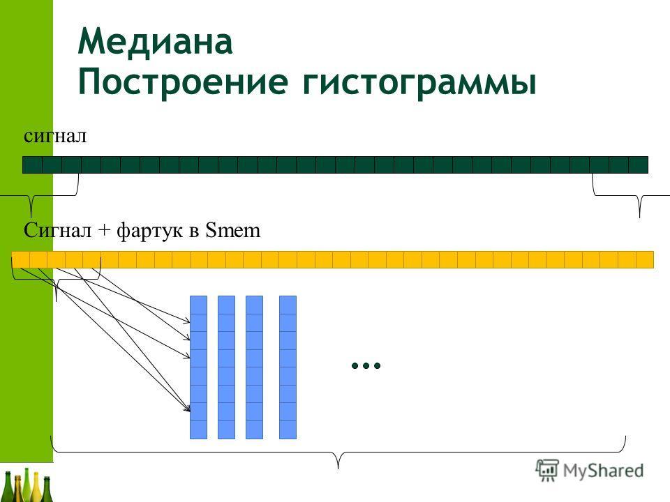 Медиана Построение гистограммы сигнал Сигнал + фартук в Smem