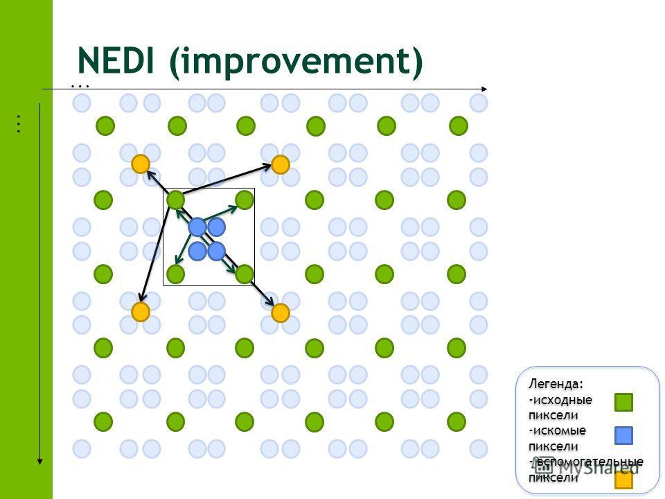 NEDI (improvement) … … Легенда: -исходные пиксели -искомые пиксели - вспомогательные пиксели Легенда: -исходные пиксели -искомые пиксели - вспомогательные пиксели