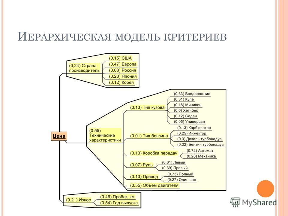 И ЕРАРХИЧЕСКАЯ МОДЕЛЬ КРИТЕРИЕВ