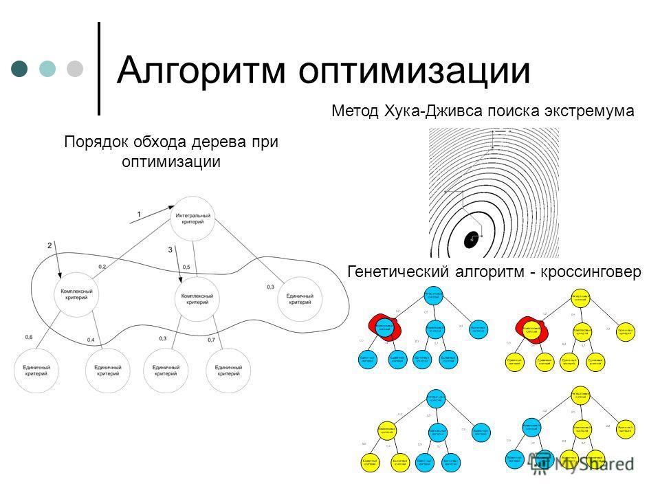 Алгоритм оптимизации Порядок обхода дерева при оптимизации Генетический алгоритм - кроссинговер Метод Хука-Дживса поиска экстремума