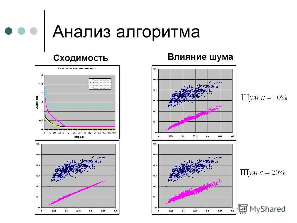 Анализ алгоритма Сходимость Влияние шума