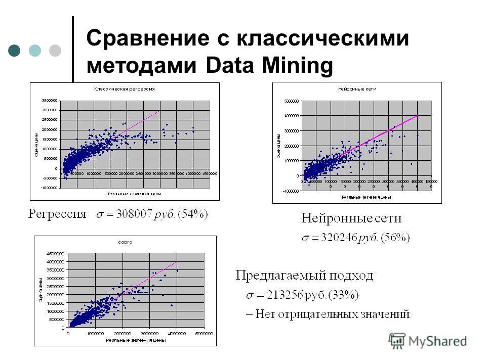 Сравнение с классическими методами Data Mining