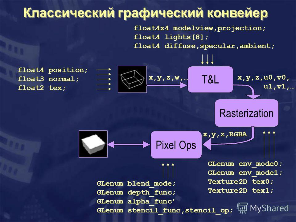 Классический графический конвейер float4x4 modelview,projection; float4 lights[8]; float4 diffuse,specular,ambient; float4 position; float3 normal; float2 tex; T&L Rasterization Pixel Ops GLenum env_mode0; GLenum env_mode1; Texture2D tex0; Texture2D