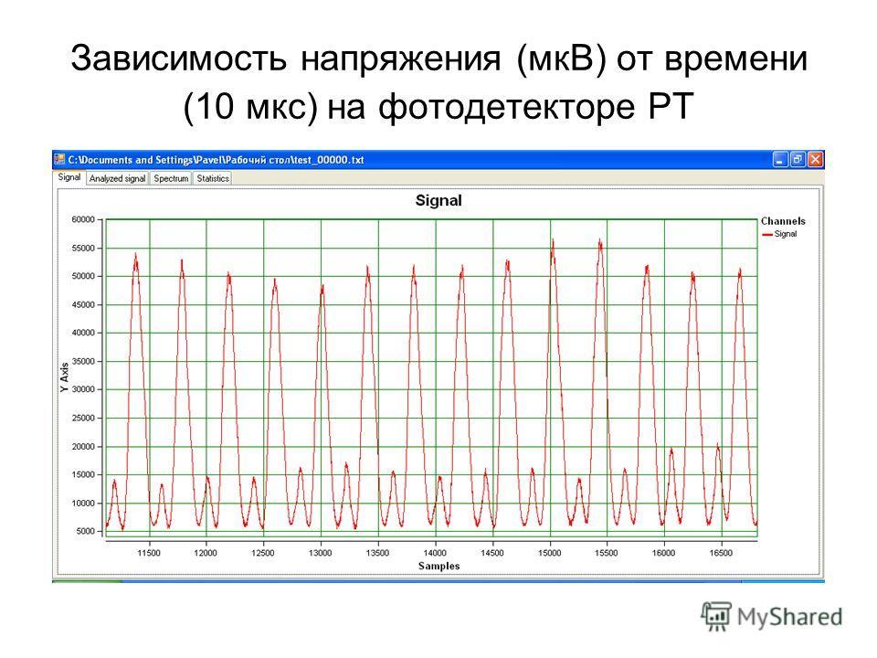 Зависимость напряжения (мкВ) от времени (10 мкс) на фотодетекторе PT