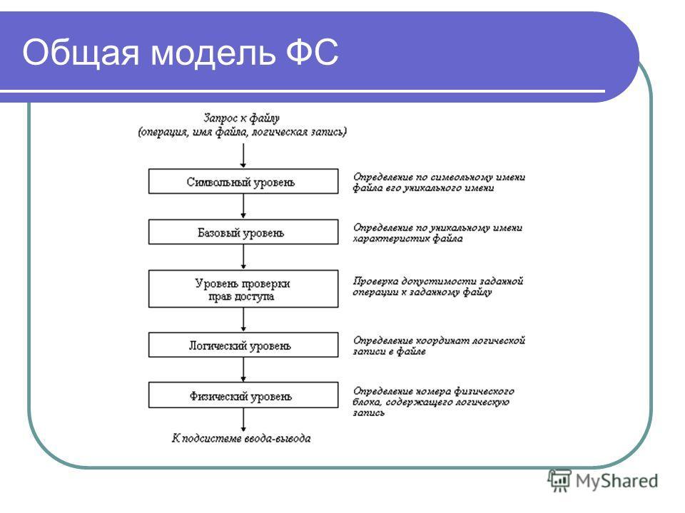 Общая модель ФС