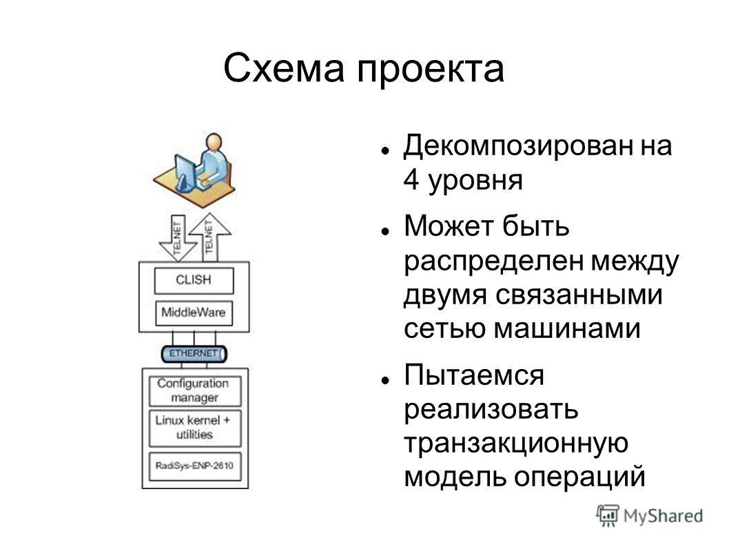 Схема проекта Декомпозирован на 4 уровня Может быть распределен между двумя связанными сетью машинами Пытаемся реализовать транзакционную модель операций