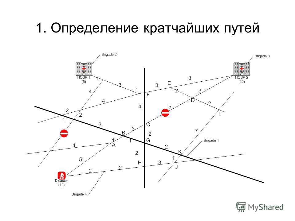 1. Определение кратчайших путей