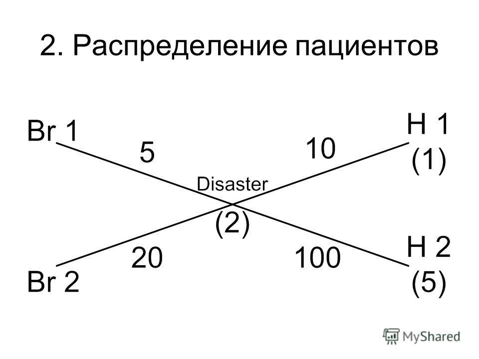 2. Распределение пациентов