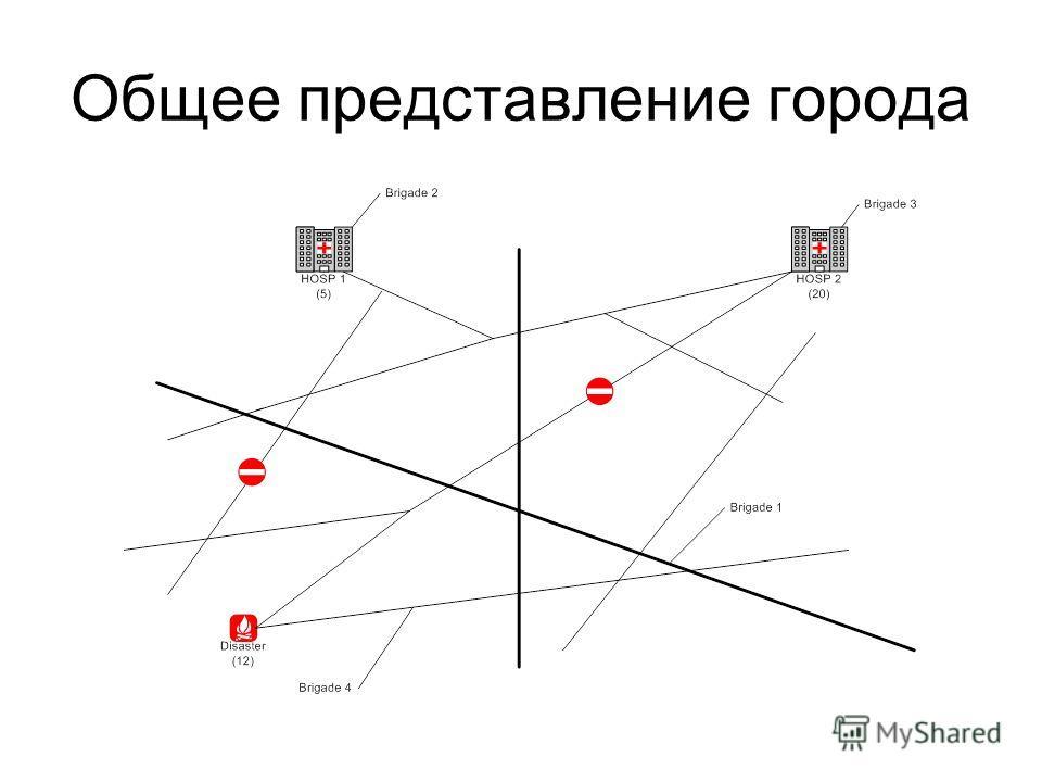 Общее представление города